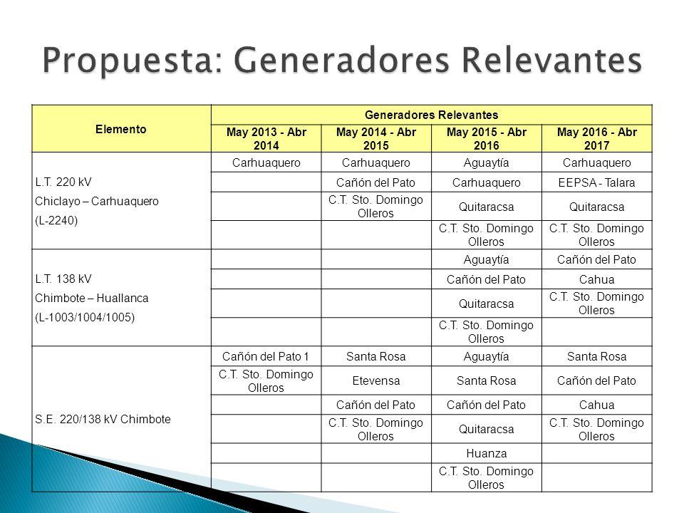 Propuesta: Generadores Relevantes