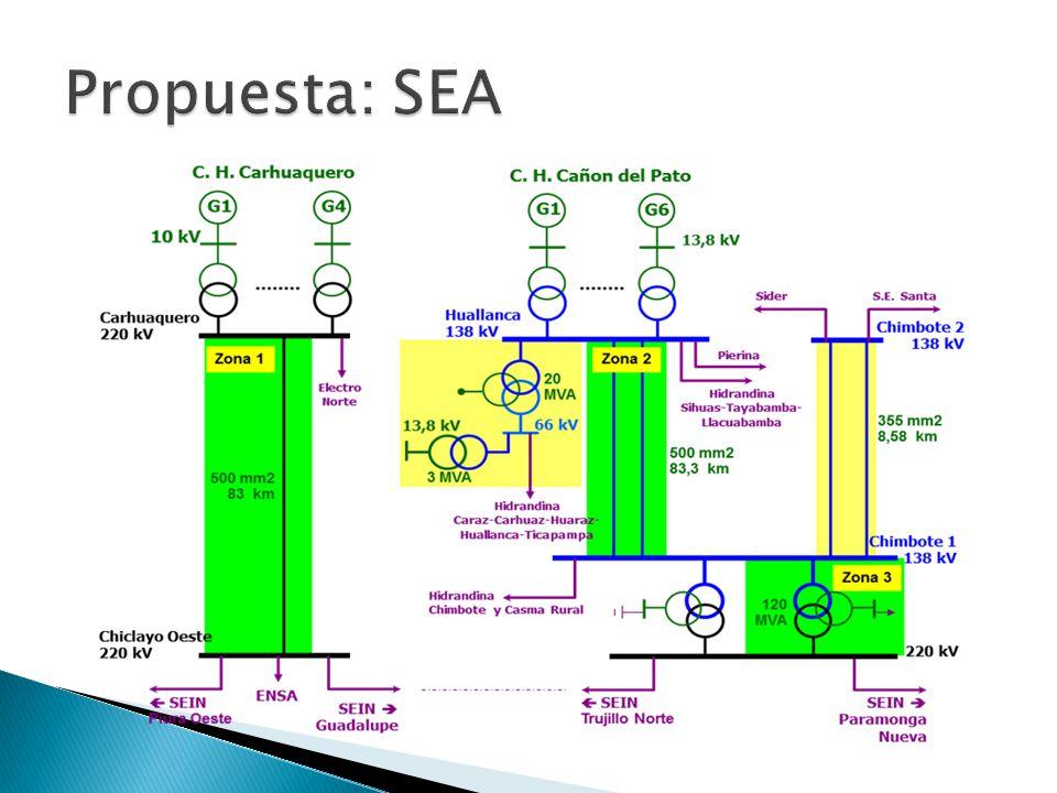 Propuesta: SEA