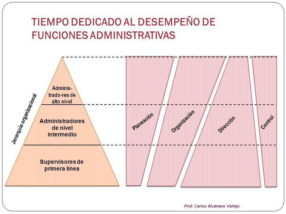 TIEMPO DEDICADO AL DESEMPEÑO DE FUNCIONES ADMINISTRATIVAS