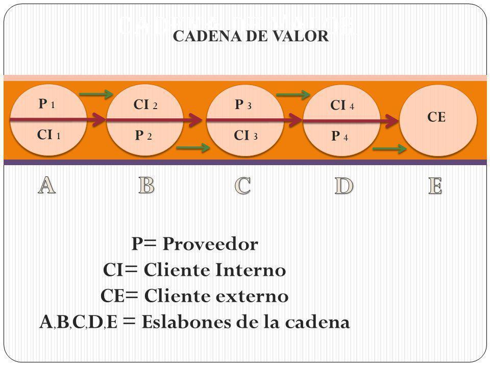 A,B,C,D,E = Eslabones de la cadena