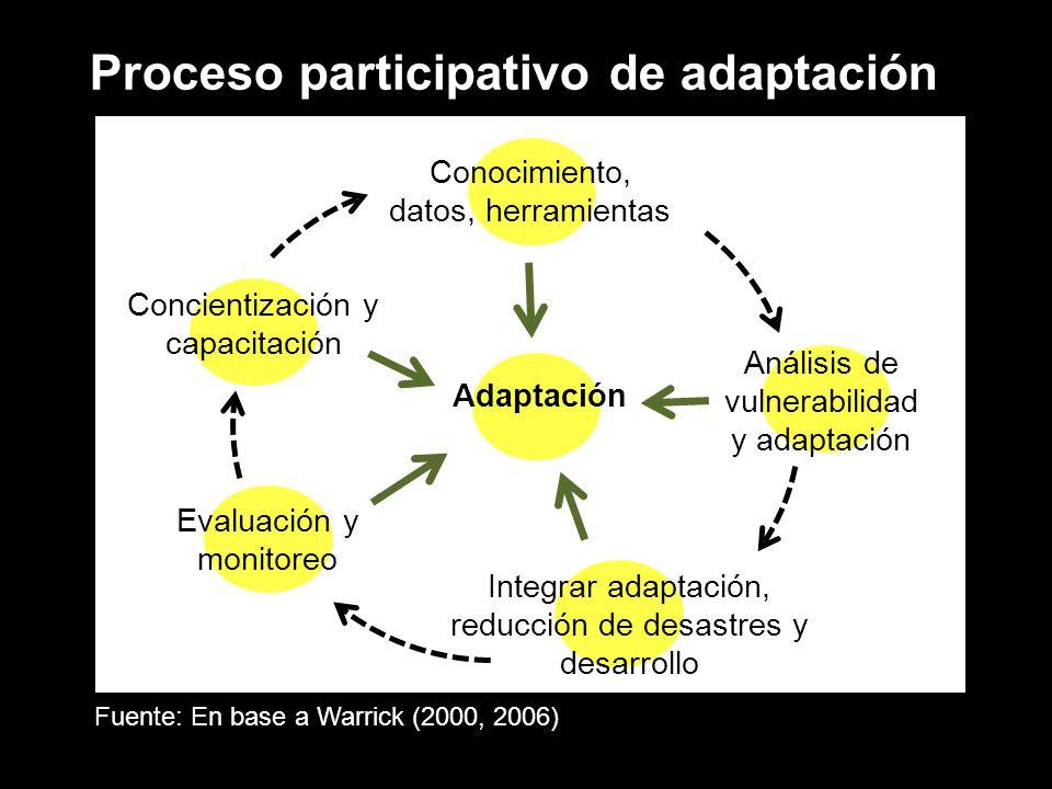 Proceso participativo de adaptación