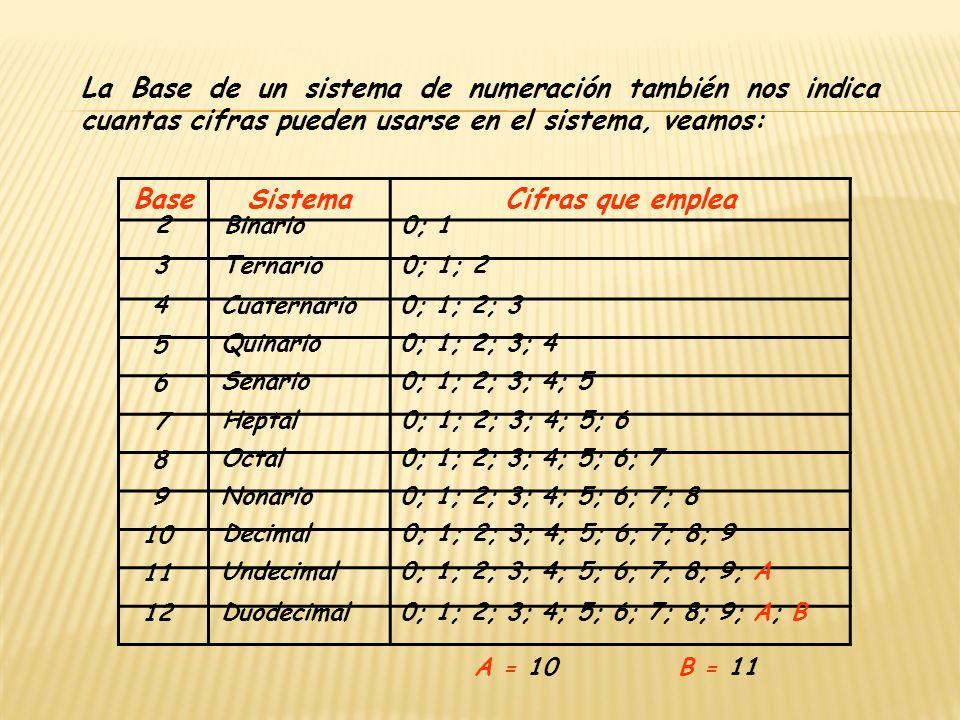 Base Sistema Cifras que emplea