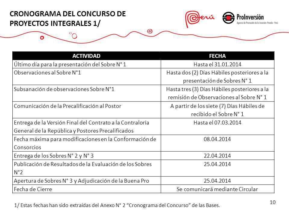 CRONOGRAMA DEL CONCURSO DE PROYECTOS INTEGRALES 1/