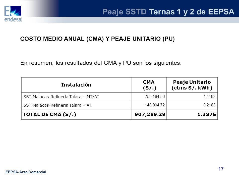 COSTO MEDIO ANUAL (CMA) Y PEAJE UNITARIO (PU)