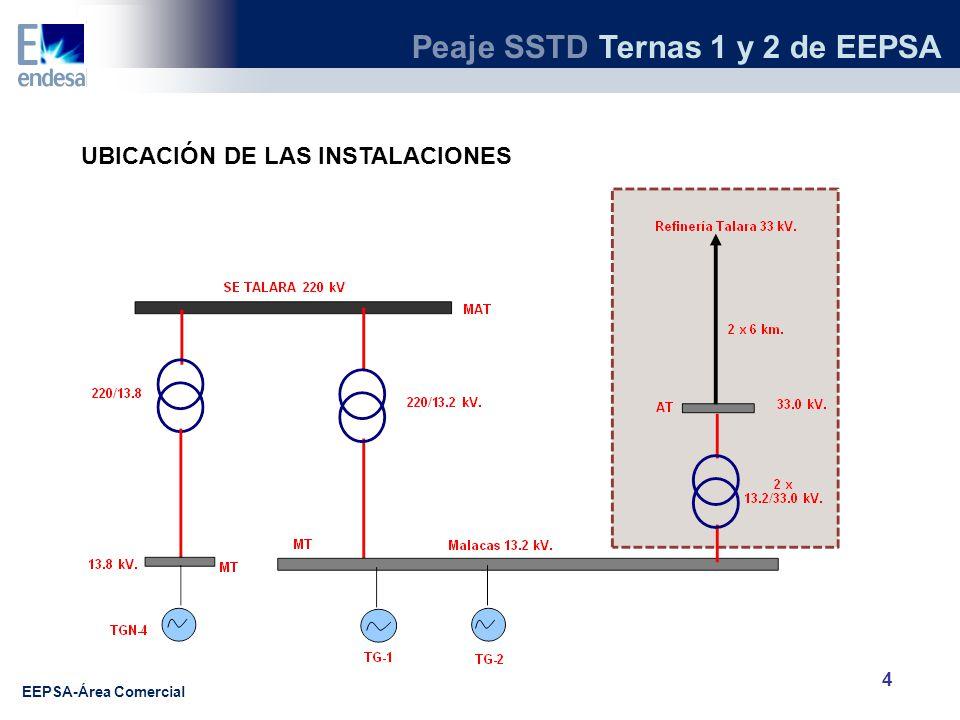 UBICACIÓN DE LAS INSTALACIONES