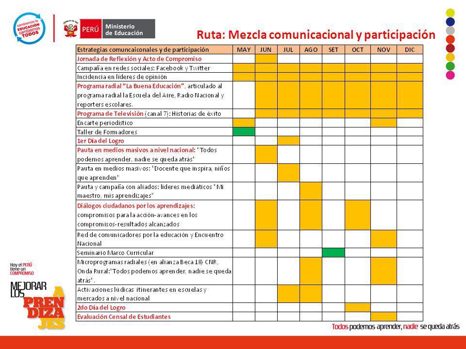 Ruta: Mezcla comunicacional y participación