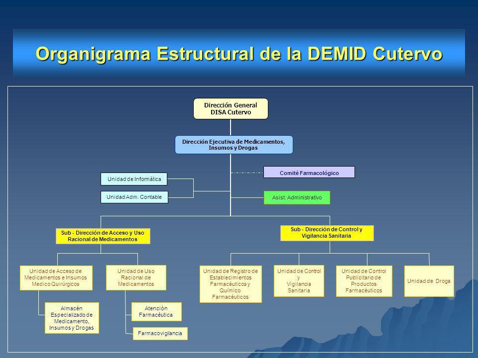 Organigrama Estructural de la DEMID Cutervo