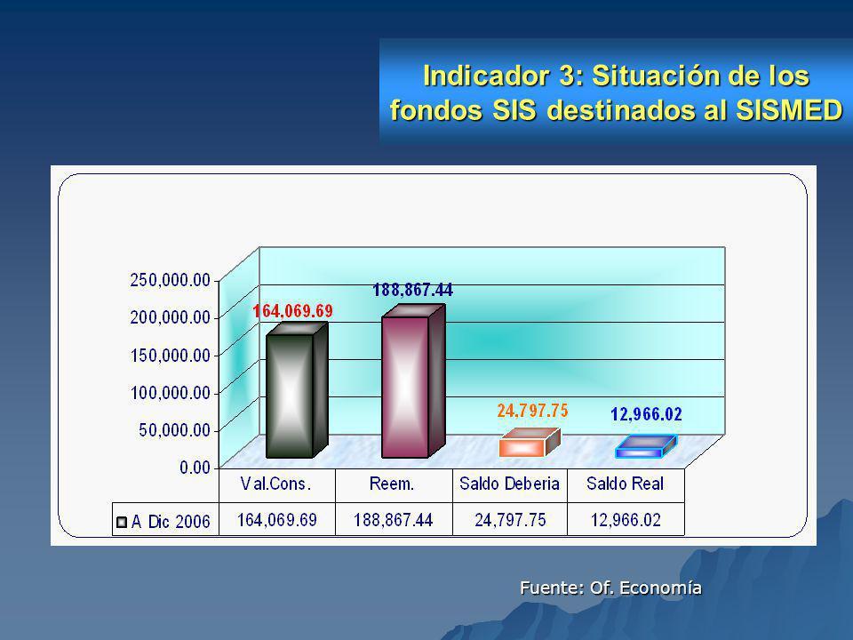 Indicador 3: Situación de los fondos SIS destinados al SISMED