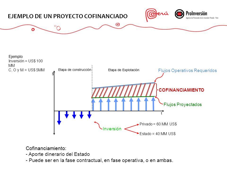EL PROYECTO EJEMPLO DE UN PROYECTO COFINANCIADO Cofinanciamiento: