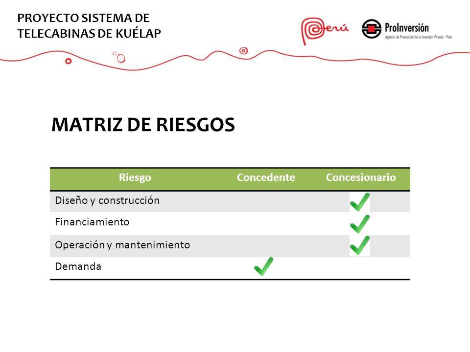 EL PROYECTO MATRIZ DE RIESGOS