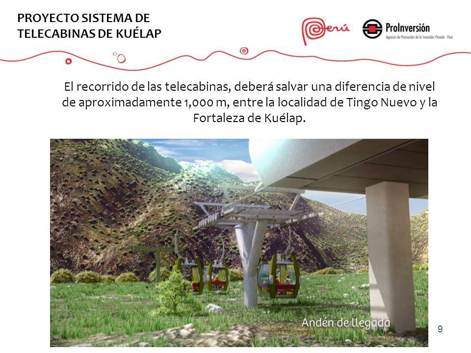 EL PROYECTO PROYECTO SISTEMA DE TELECABINAS DE KUÉLAP