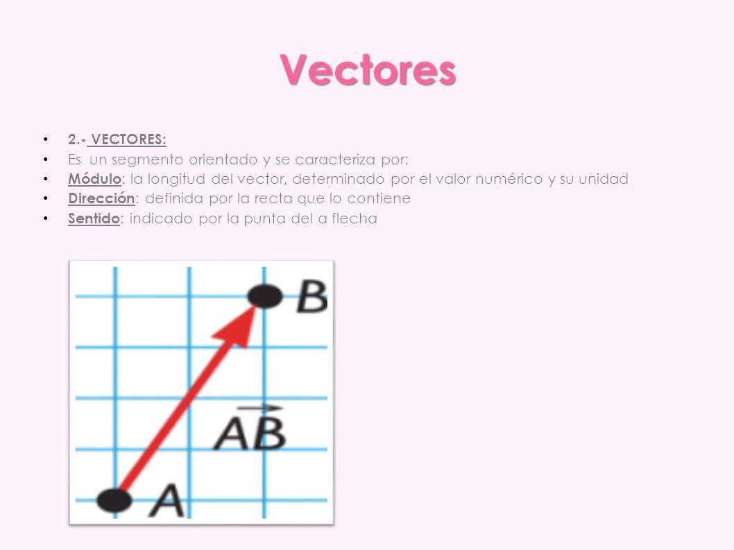 Vectores 2.- VECTORES: Es un segmento orientado y se caracteriza por: