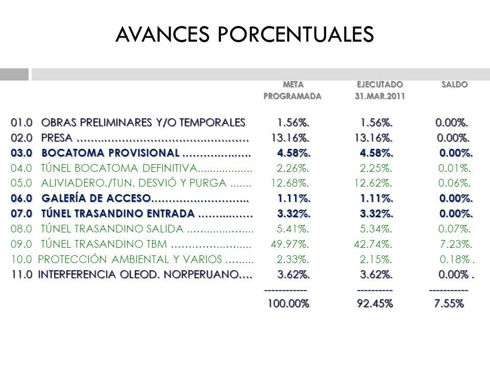 AVANCES PORCENTUALES META EJECUTADO SALDO. PROGRAMADA 31.MAR.2011.