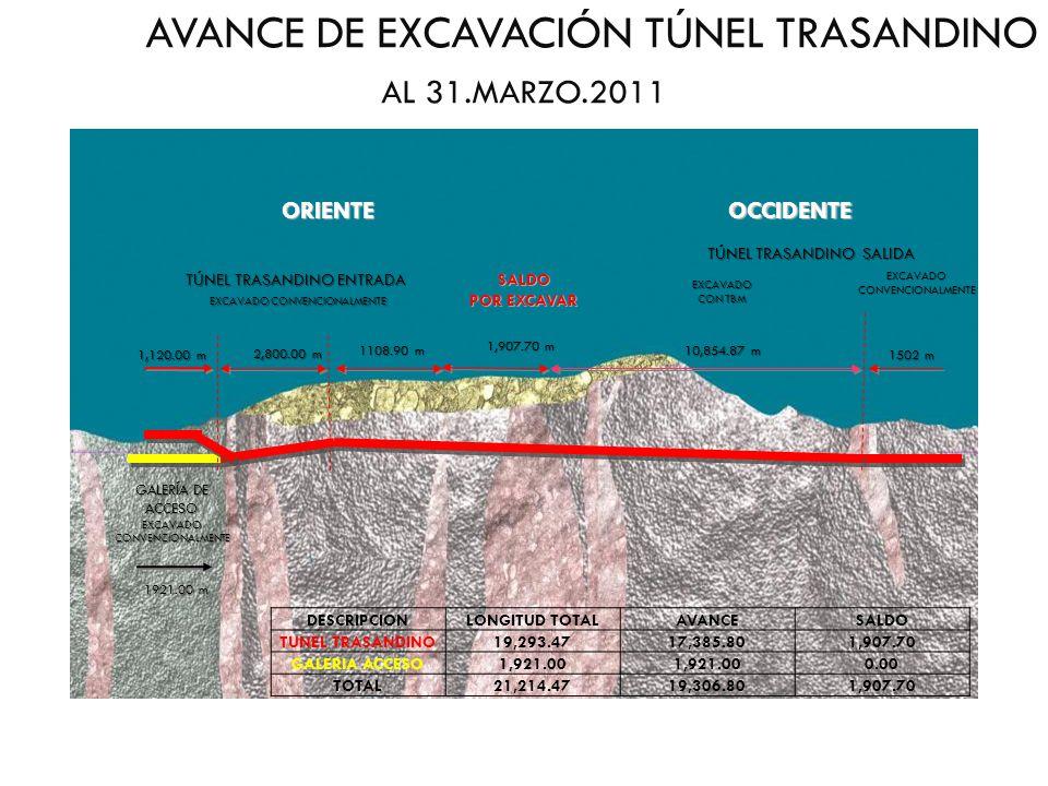 AVANCE DE EXCAVACIÓN TÚNEL TRASANDINO