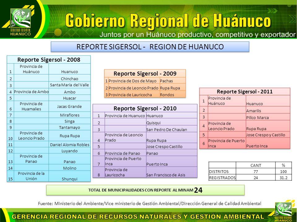 TOTAL DE MUNICIPALIDADES CON REPORTE AL MINAM 24