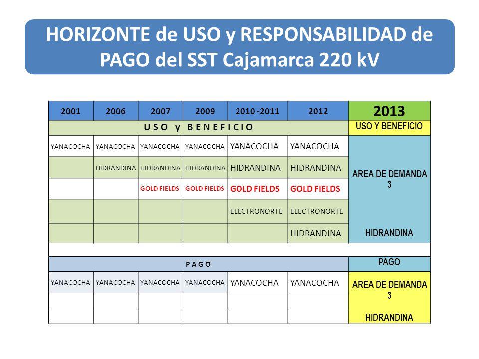 HORIZONTE de USO y RESPONSABILIDAD de PAGO del SST Cajamarca 220 kV