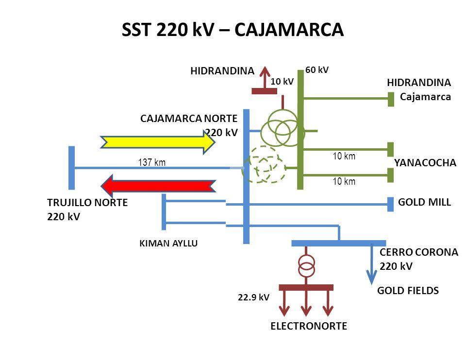 SST 220 kV – CAJAMARCA HIDRANDINA HIDRANDINA Cajamarca CAJAMARCA NORTE
