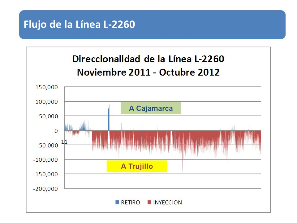 Flujo de la Línea L-2260 A Cajamarca A Trujillo