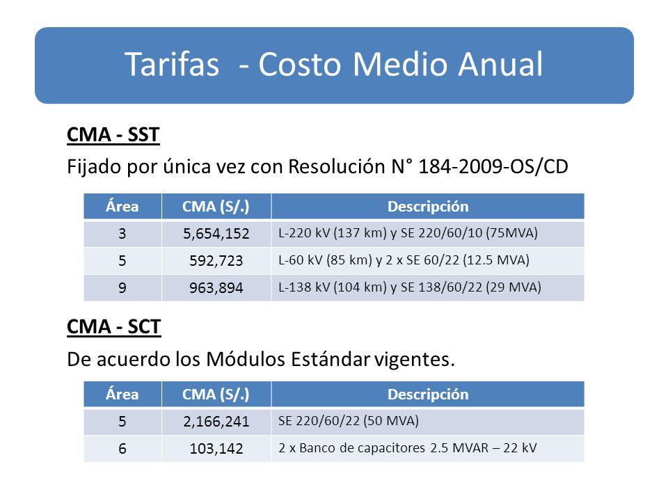 Tarifas - Costo Medio Anual