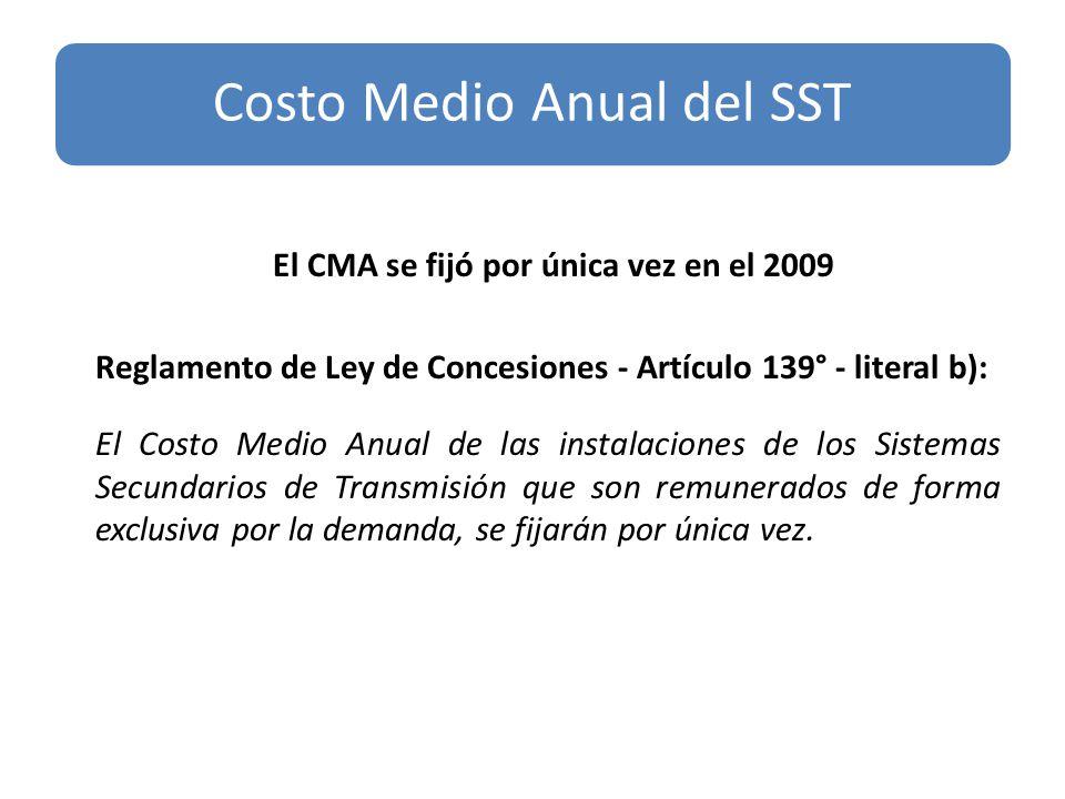 Costo Medio Anual del SST