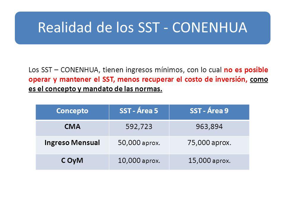 Realidad de los SST - CONENHUA