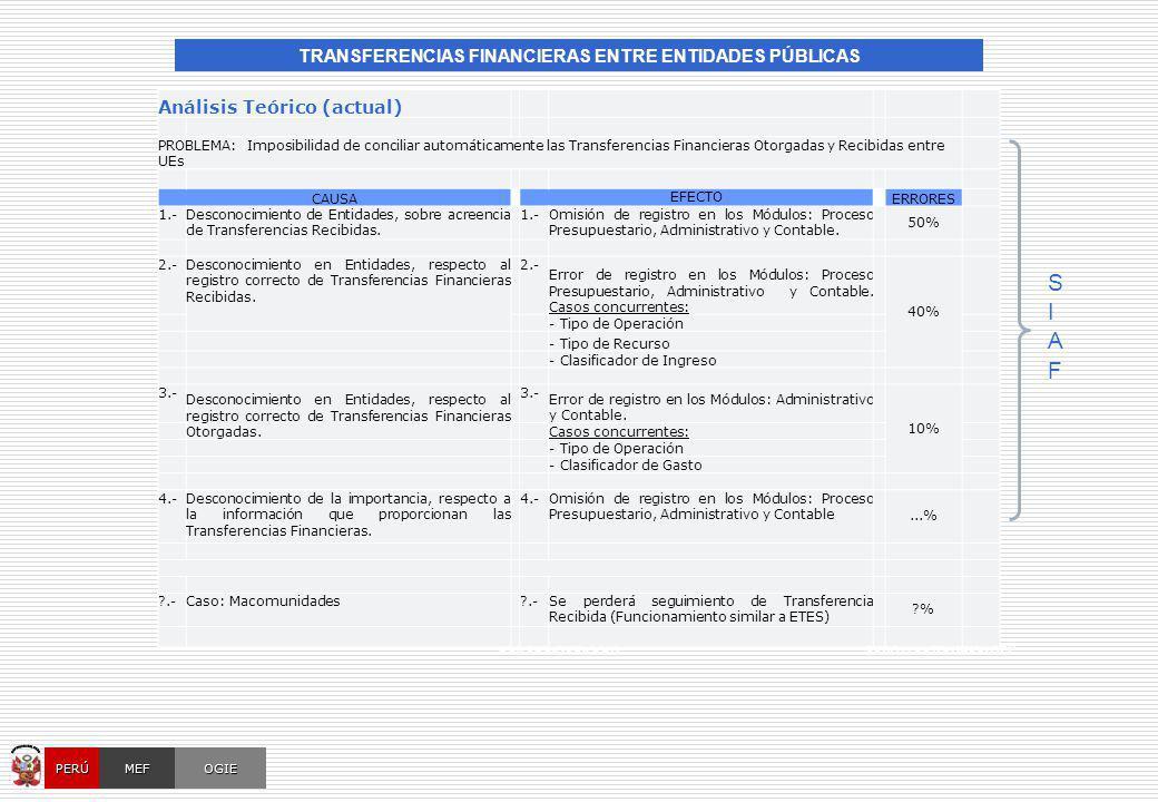 OPERACIONES RECIPROCAS ENTRE ENTIDADES PÚBLICAS