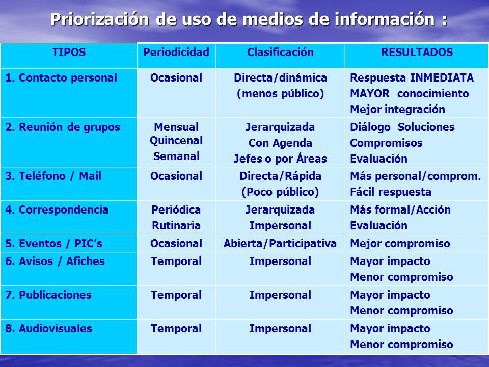 Priorización de uso de medios de información :