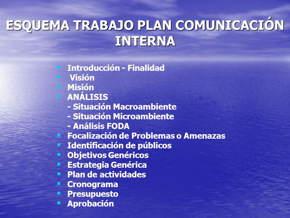 ESQUEMA TRABAJO PLAN COMUNICACIÓN INTERNA