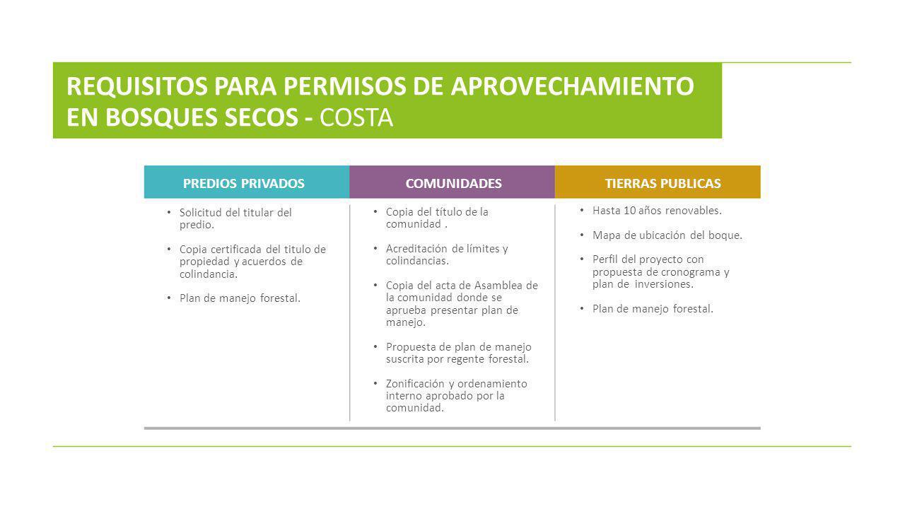 REQUISITOS PARA PERMISOS DE APROVECHAMIENTO EN BOSQUES SECOS - COSTA
