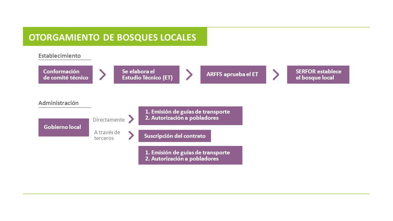 OTORGAMIENTO DE BOSQUES LOCALES
