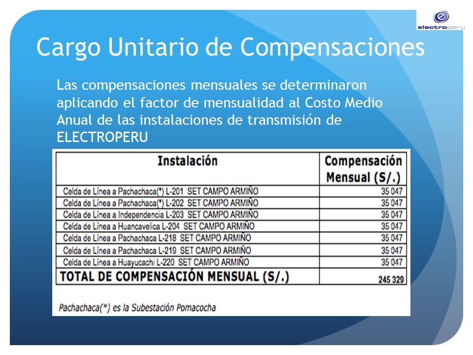 Cargo Unitario de Compensaciones