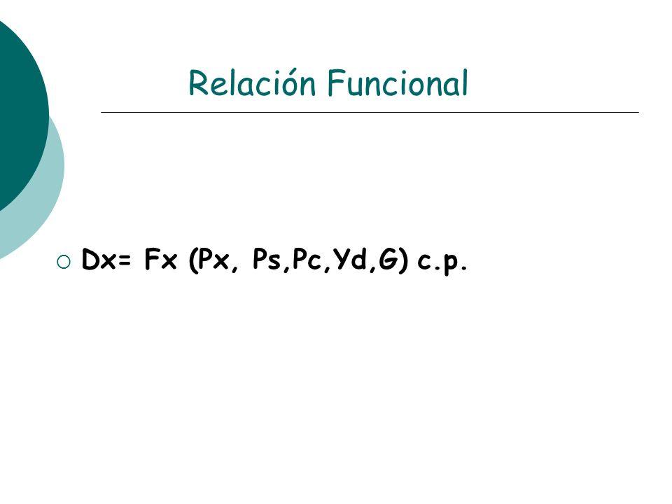 Relación Funcional Dx= Fx (Px, Ps,Pc,Yd,G) c.p.
