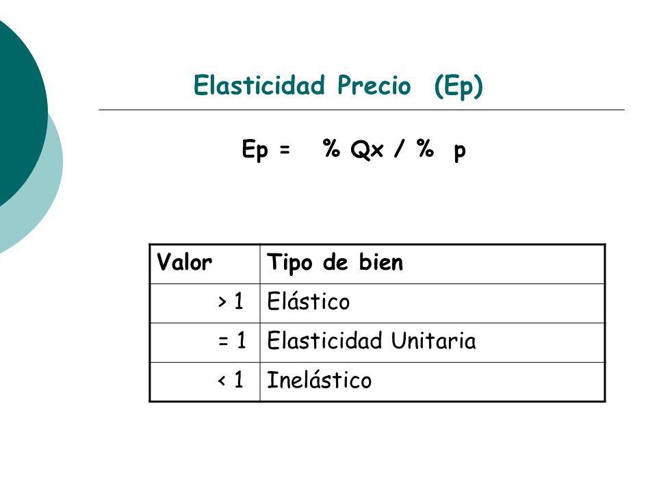 Elasticidad Precio (Ep)