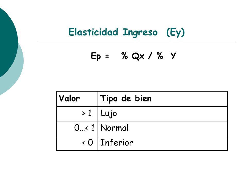 Elasticidad Ingreso (Ey)