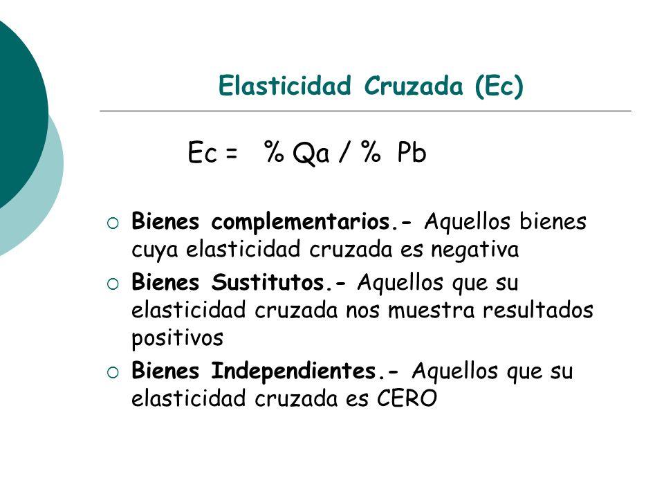 Elasticidad Cruzada (Ec)