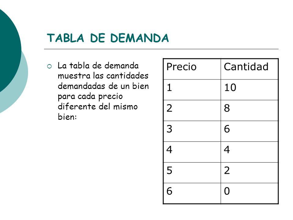 TABLA DE DEMANDA Precio Cantidad 1 10 2 8 3 6 4 5
