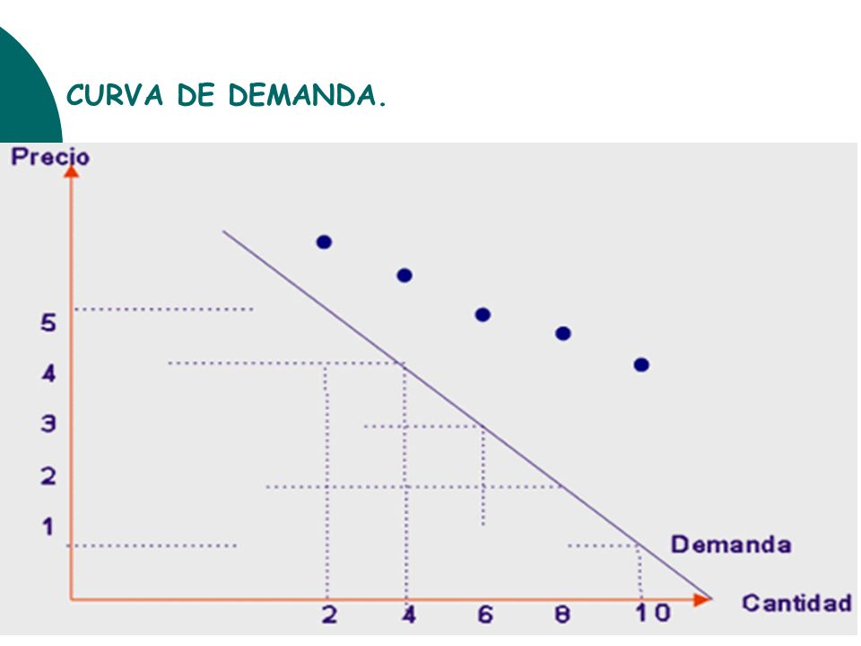CURVA DE DEMANDA.