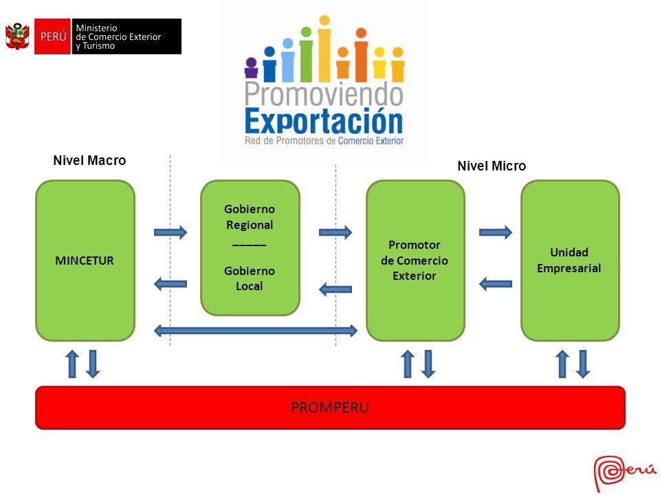 PROMPERU Nivel Macro Nivel Meso Nivel Micro MINCETUR Gobierno Regional