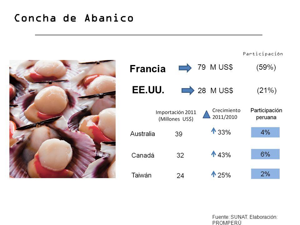Concha de Abanico Francia EE.UU. 79 M US$ (59%) 28 M US$ (21%)