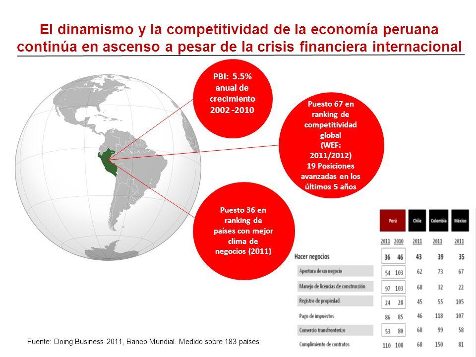 El dinamismo y la competitividad de la economía peruana continúa en ascenso a pesar de la crisis financiera internacional