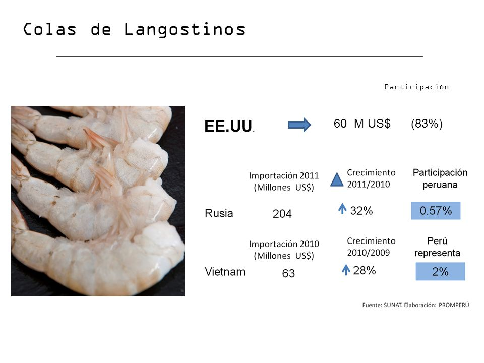 Colas de Langostinos EE.UU. 60 M US$ (83%) Participación