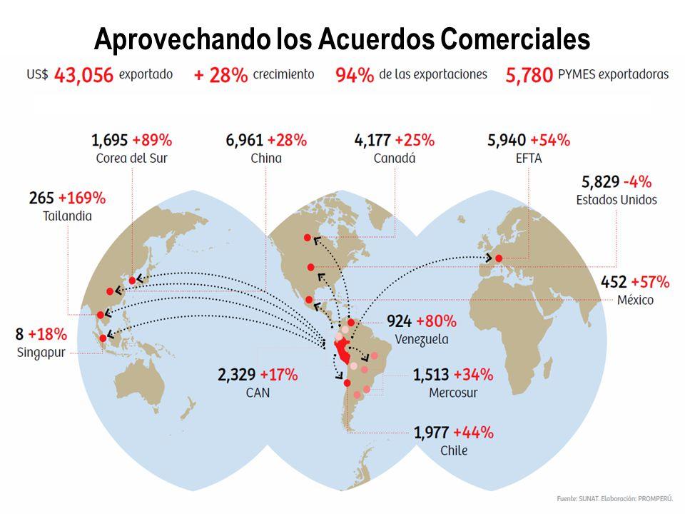 Aprovechando los Acuerdos Comerciales
