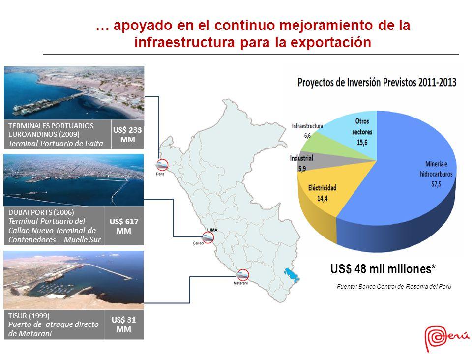 … apoyado en el continuo mejoramiento de la infraestructura para la exportación