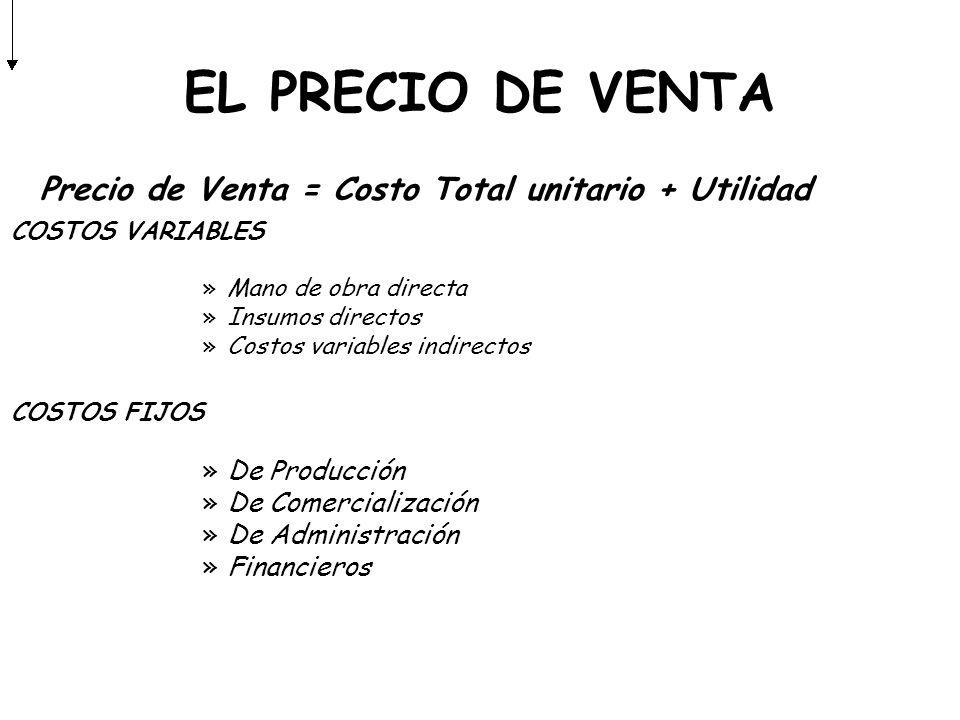 EL PRECIO DE VENTA Precio de Venta = Costo Total unitario + Utilidad