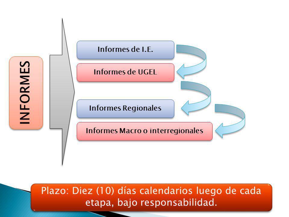 Informes Macro o interregionales