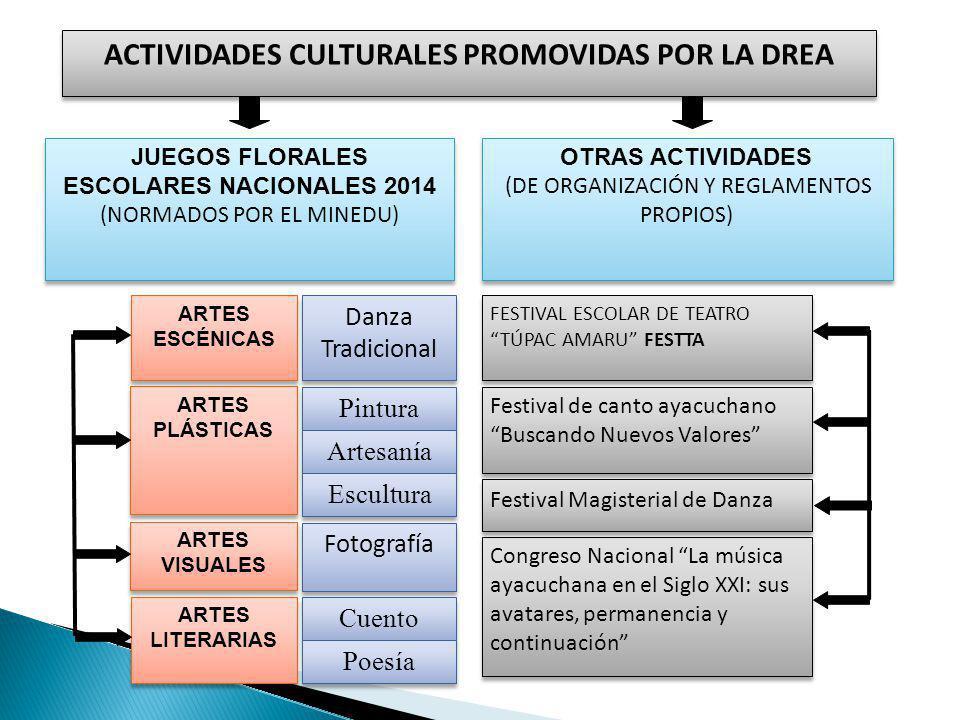 ACTIVIDADES CULTURALES PROMOVIDAS POR LA DREA