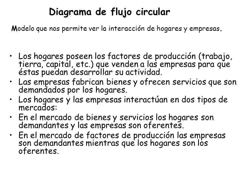 Diagrama de flujo circular Modelo que nos permite ver la interacción de hogares y empresas.