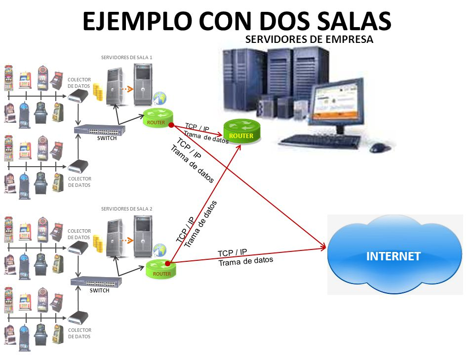 EJEMPLO CON DOS SALAS INTERNET SERVIDORES DE EMPRESA TCP / IP