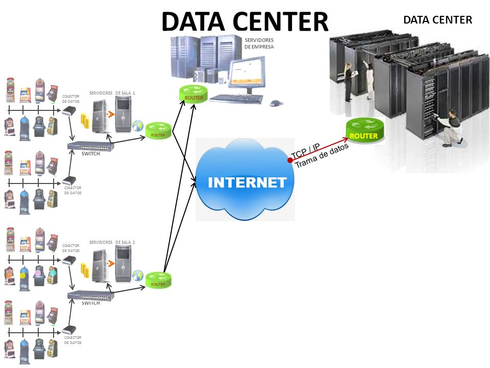 DATA CENTER INTERNET DATA CENTER ROUTER TCP / IP Trama de datos