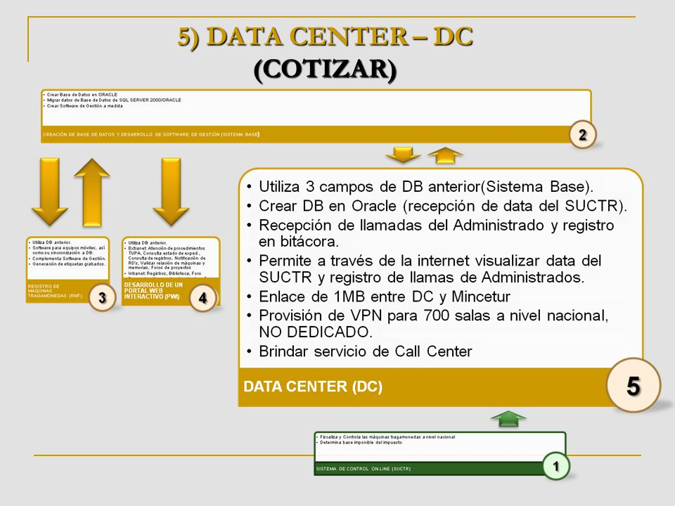 5) DATA CENTER – DC (COTIZAR)